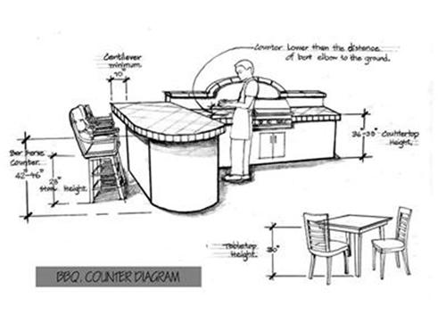 Standard Dimensions For Building Concrete Countertops